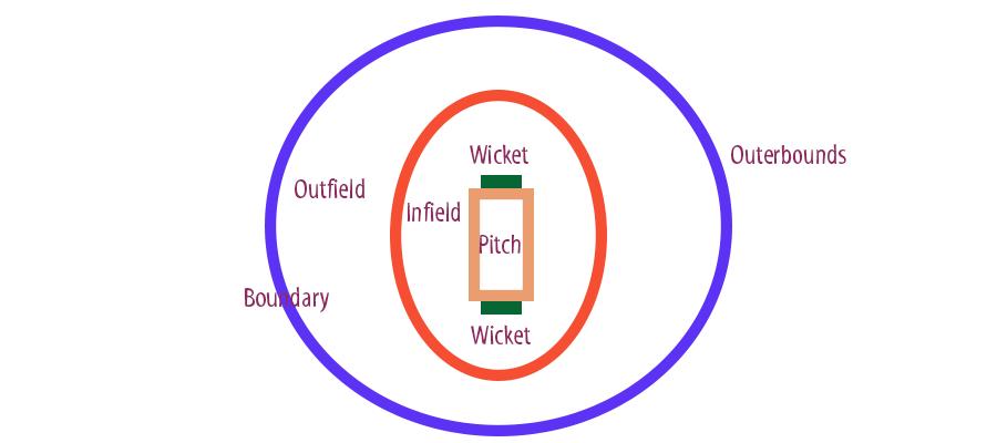 Cricket Field Diagram